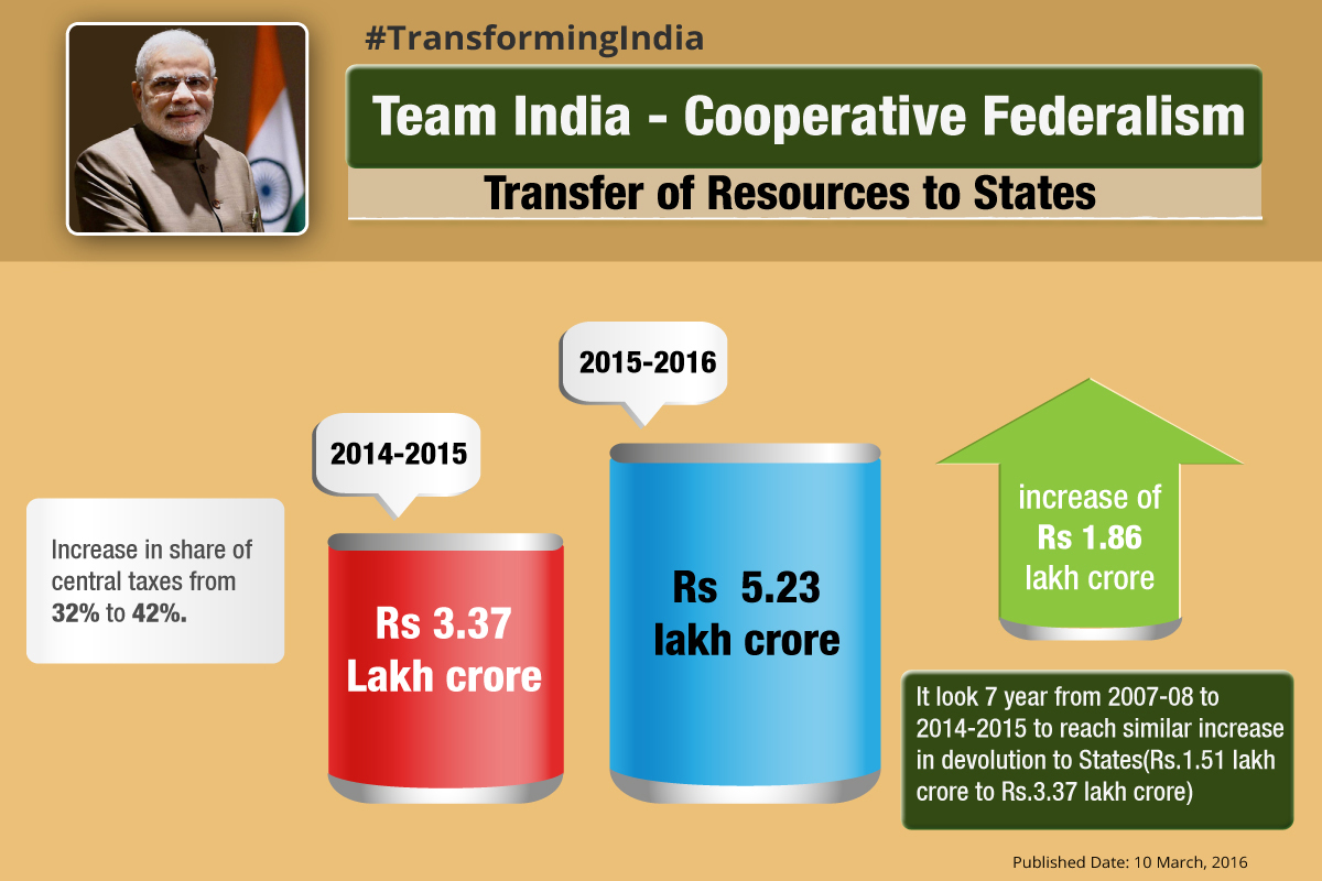 Transfer-of-Resources-to-States-update