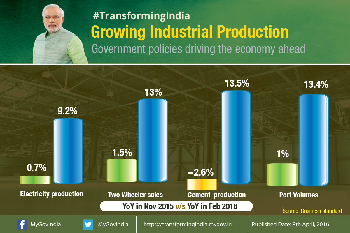 Growing-Industrial-production