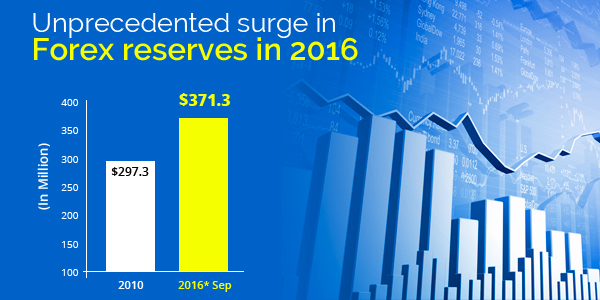 forex-reserves-in-2016