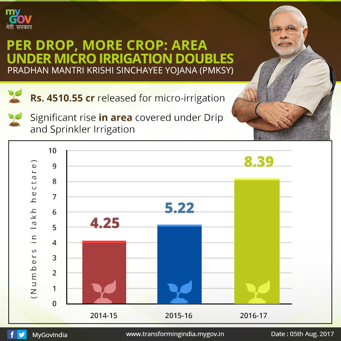 Per Drop, More Crop: Area Under Micro Irrigation Doubles