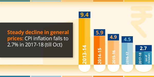 CPI Inflation in 2017-18