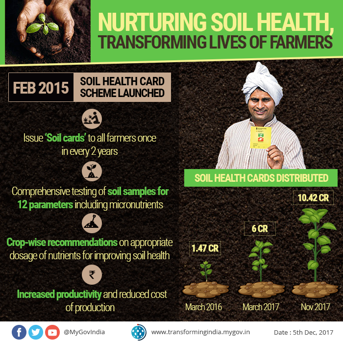 Soil Health Card